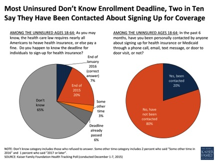 Uninsured Don't Know Enrollment Deadline