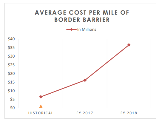 Average Cost of Border Barrier
