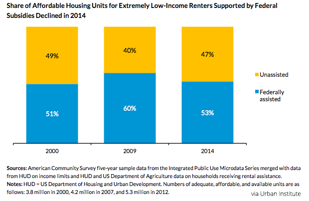 Share of Affordable Housing Units for Low-Income Renters