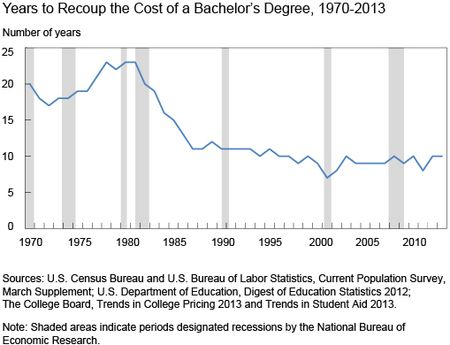 Years to Recoup the Cost of a Bachelor's Degree