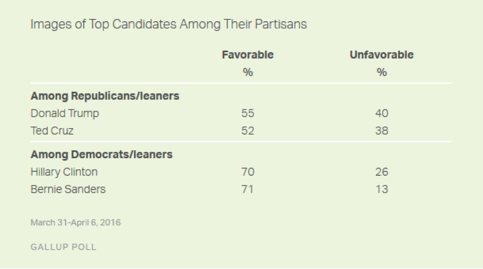 Candidate Approval