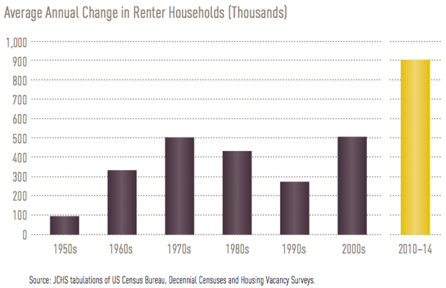 Annual Change in Renter Households