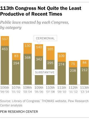 Congressional Productivity