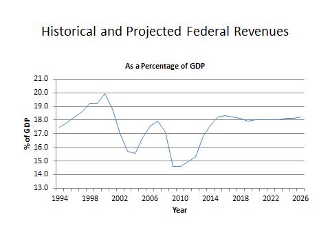Chart-federal revenues