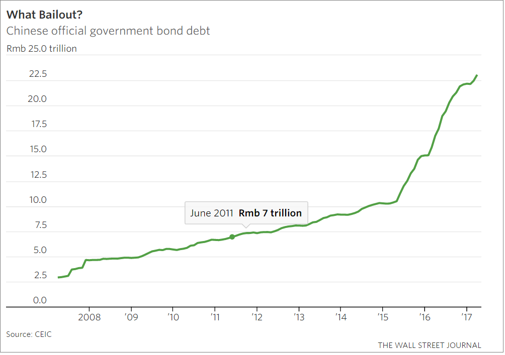 China's Growing Debt
