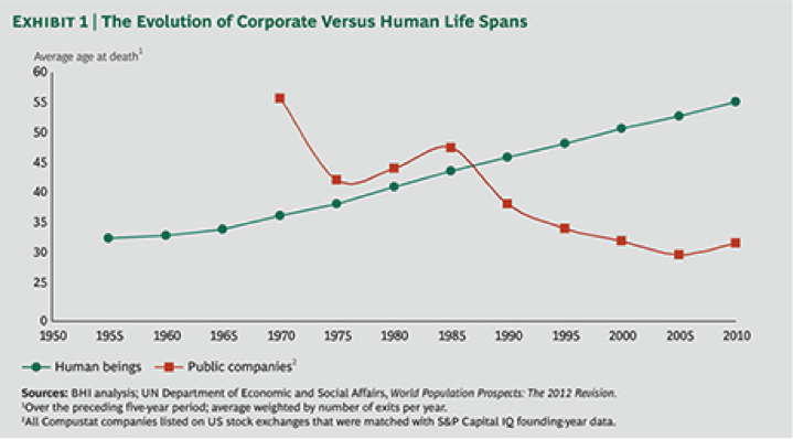 Corporate life spans