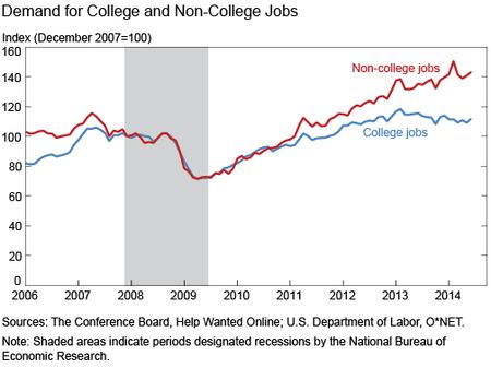 Demand for College and Non-College Jobs