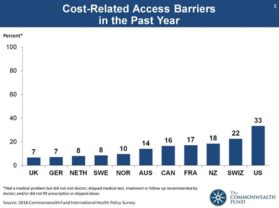 Cost-related health access barriers