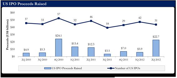 U.S. IPO Proceeds