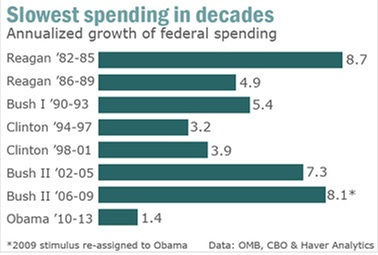 Duboard moreover Watch furthermore Presidential Travel Costs To Taxpayers April Snapshot moreover Obama Budget 2011 Deficit Spending Department likewise Obama Reagan Economic  parison. on obama bush spending comparison chart
