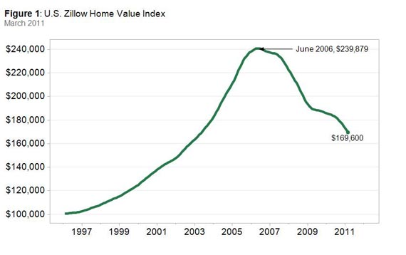 Double Dip? Home Values Fall for the 57th Month   The Fiscal