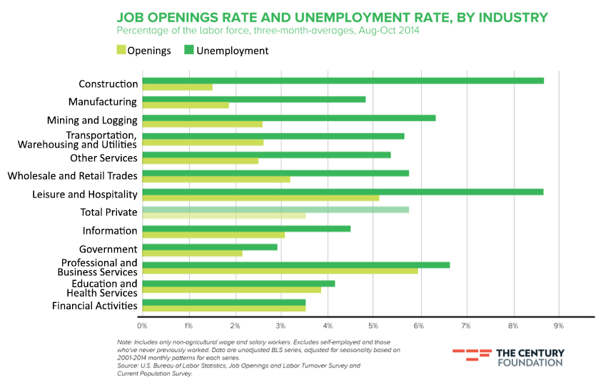 Job Openings by Industry