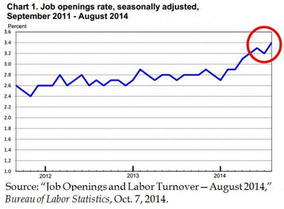 Job openings rate