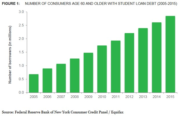 Older Americans With Student Debt
