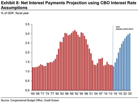 Net Interests