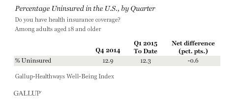 Uninsured in the U.S.