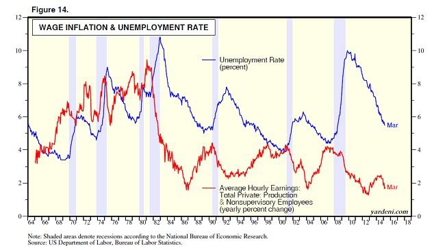 Wage Inflation