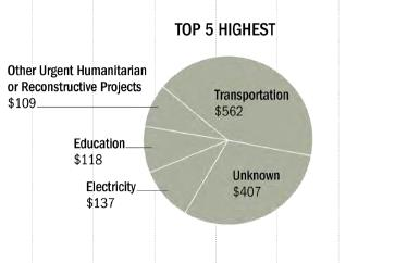 Humanitarian and Reconstructive Projects