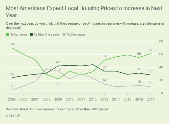 Housing Price Expectations