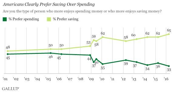 Saving over Spending