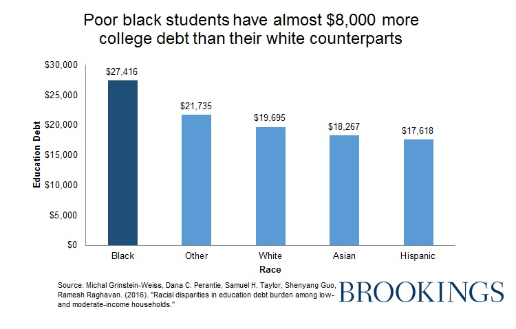 Black Student Loan Debt