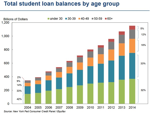 Student Loan Balances