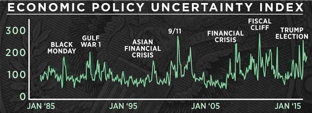 Economic Policy Uncertainty Index
