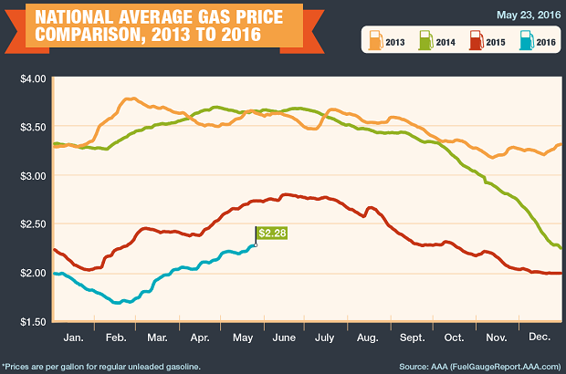 National Average Gas Prices