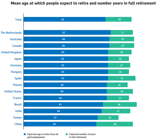 Expected Retirement Age