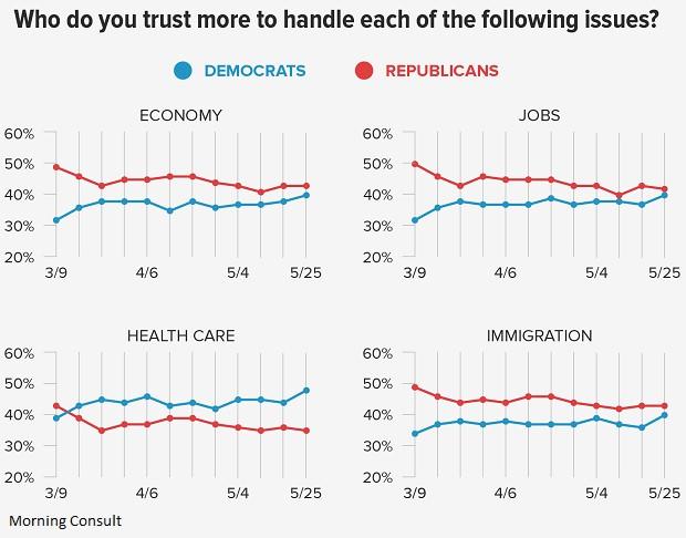 Trust in political parties