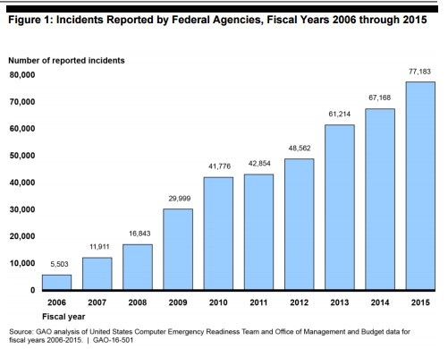 Incidents Reported