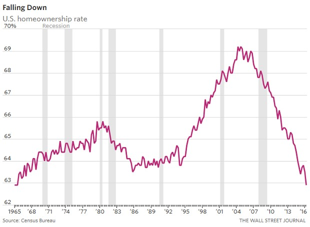 US Home Ownership