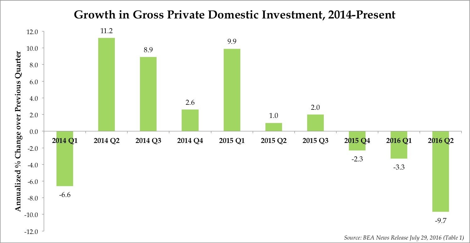Growth in Gross Private Domestic Investment