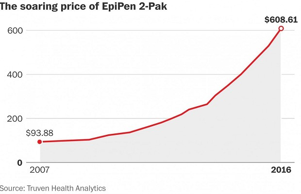 Did Mylan Just Cut the Price of the EpiPen? Not Really