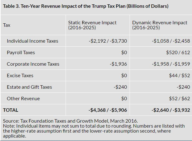 Trump tax plan may cost $1.5 trillion more than he says