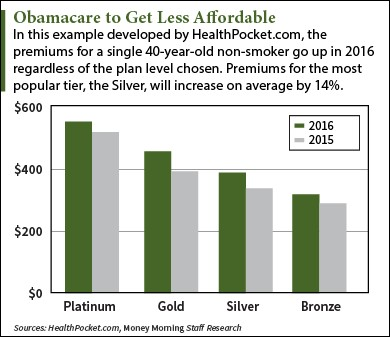 Obamacare Deductables