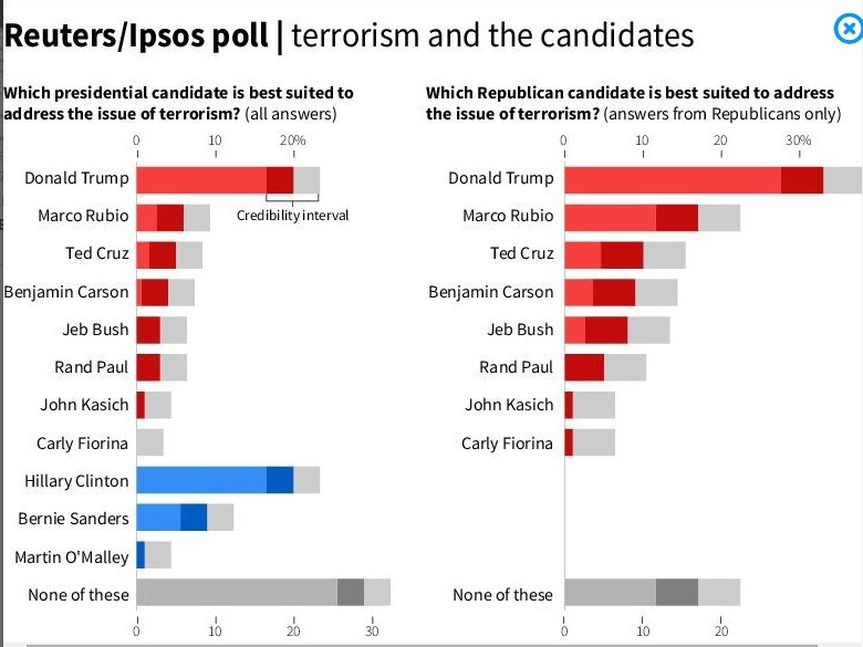 Terrorism and the Candidates