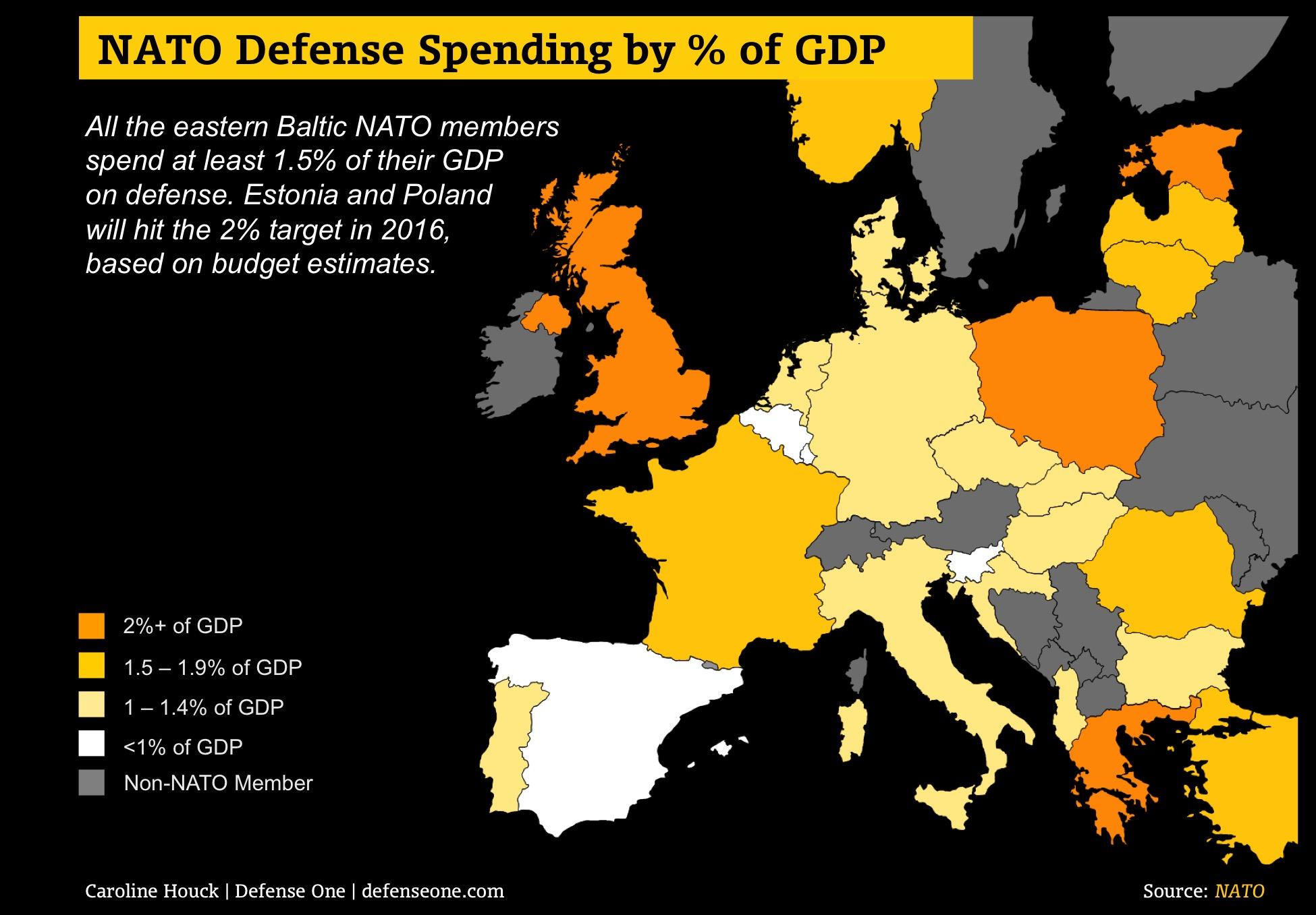 NATO spending MAP