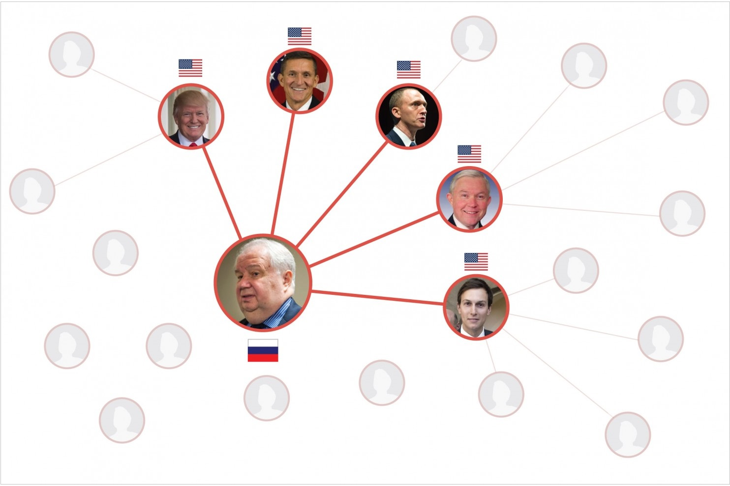 Trump Russia Connections