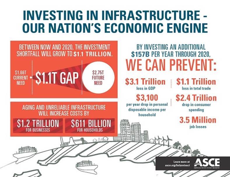 ASCE Infrastructure Economics