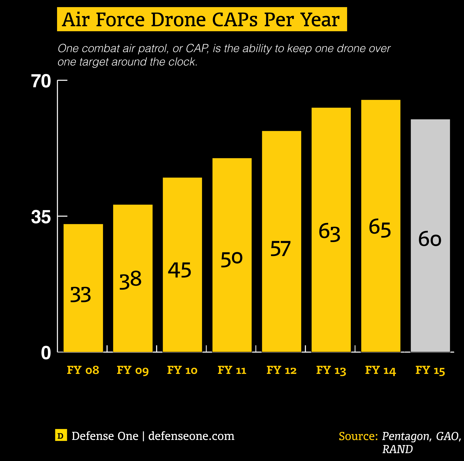 Air Force Drone CAPS Chart