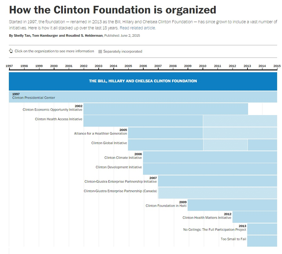 Clinton Foundation Organization