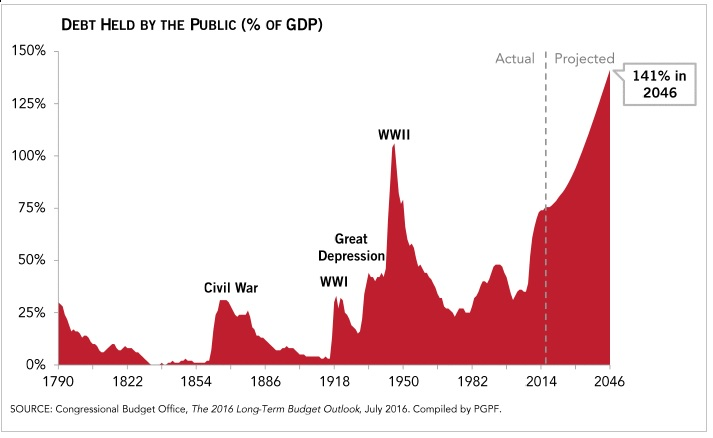 Debt Held by the Public