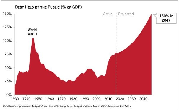 Debt Held by Public - Projected Through 2047