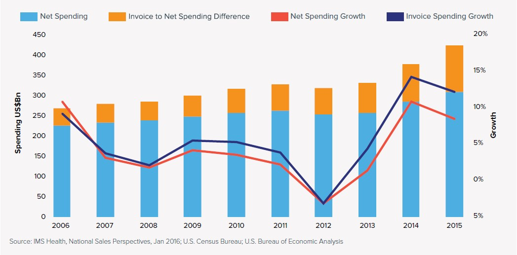 chart-drug spending over 10 years