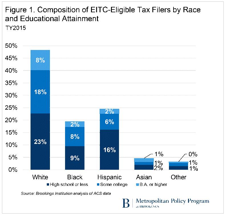 EITC Tax Filers