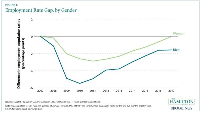 Employment Rate Gap, by Gender