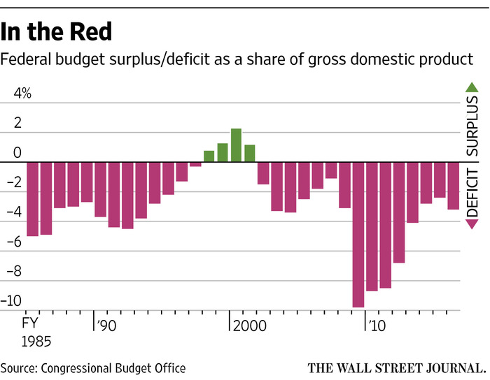 Federal Deficit Spending