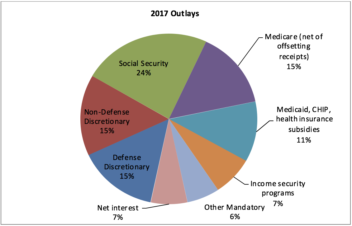 Federal Budget Outlays 2017