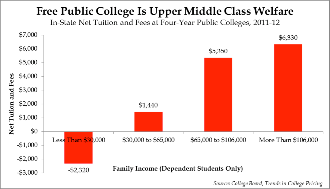 Free Public College Is Upper Middle Class Welfare